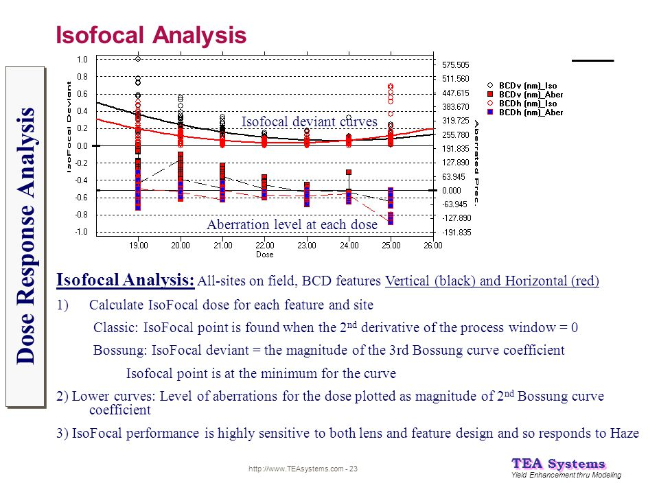 Yield Enhancement thru Modeling TEA Systems http://www.TEAsystems.com - 23 Isofocal Analysis Dose Response Analysis Isofocal Analysis: All-sites on fi