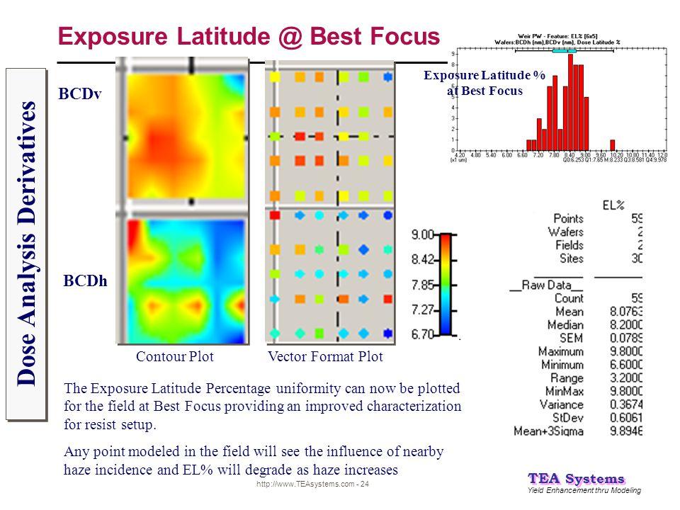 Yield Enhancement thru Modeling TEA Systems http://www.TEAsystems.com - 24 Exposure Latitude @ Best Focus BCDv BCDh Dose Analysis Derivatives Exposure