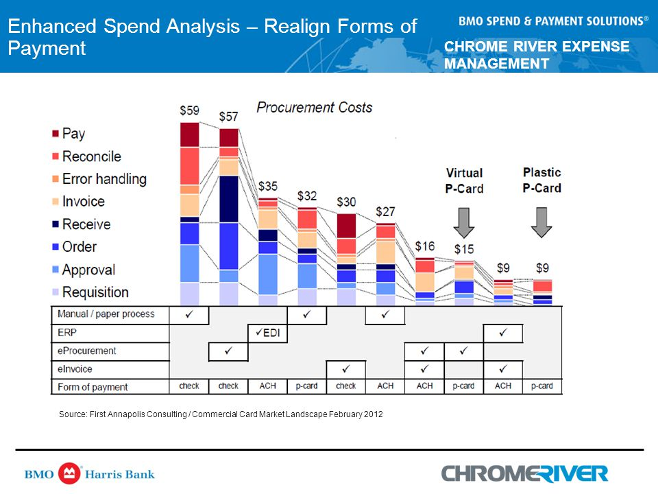 CHROME RIVER EXPENSE MANAGEMENT Enhanced Spend Analysis – Realign Forms of Payment Source: First Annapolis Consulting / Commercial Card Market Landscape February 2012