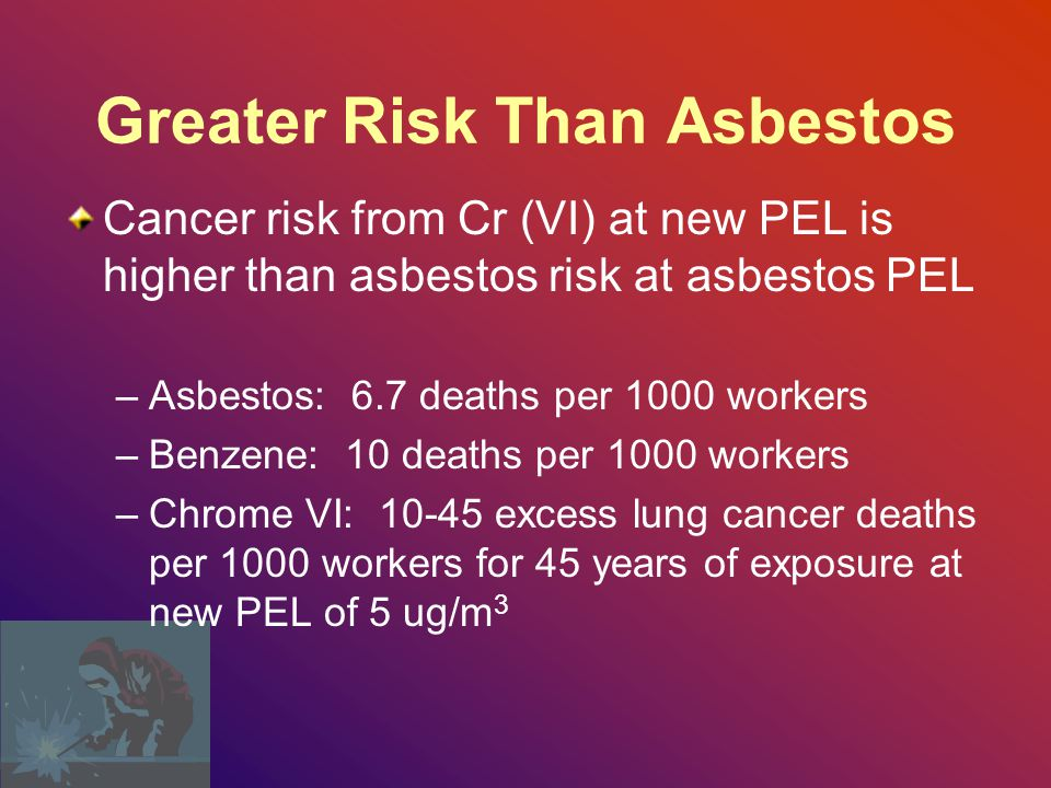 Greater Risk Than Asbestos Cancer risk from Cr (VI) at new PEL is higher than asbestos risk at asbestos PEL –Asbestos: 6.7 deaths per 1000 workers –Benzene: 10 deaths per 1000 workers –Chrome VI: 10-45 excess lung cancer deaths per 1000 workers for 45 years of exposure at new PEL of 5 ug/m 3