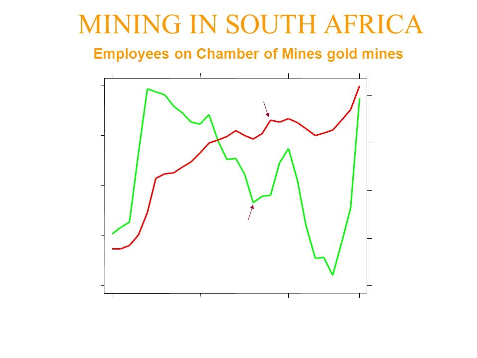 MINING IN SOUTH AFRICA Employees on Chamber of Mines gold mines Source: Chamber of Mines 95,000 90,000 85,000 80,000 75,000 20,000 15,000 10,000 5,000