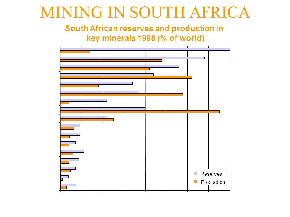 MINING IN SOUTH AFRICA 010%20%30%40%50%60%70%80% Phosphate rock Zinc Iron ore Nickel Coal Antimony Uranium Fluorspar Zirconium minerals Vermicullte Ti