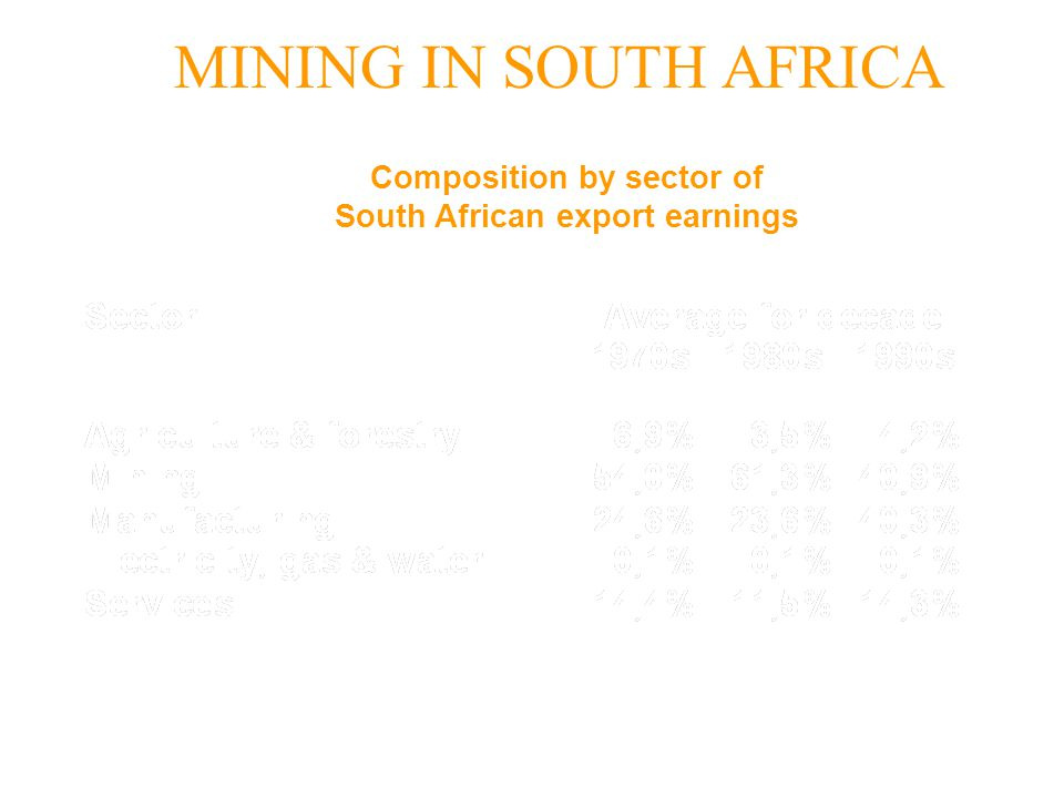 Composition by sector of South African export earnings MINING IN SOUTH AFRICA