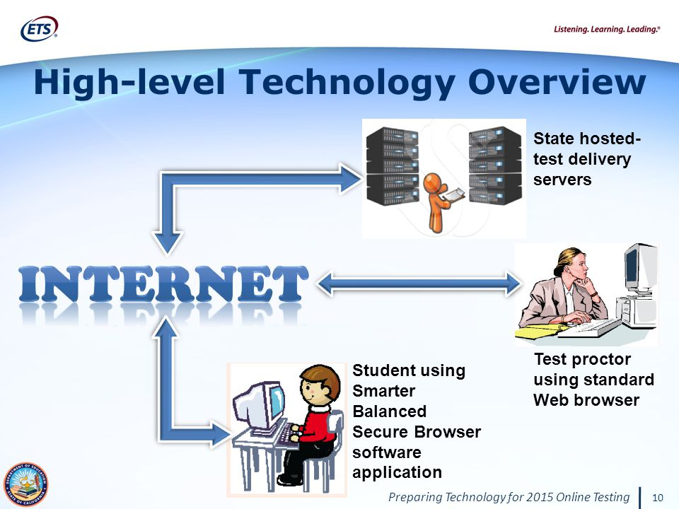 Preparing Technology for 2015 Online Testing 10 High-level Technology Overview State hosted- test delivery servers Test proctor using standard Web browser Student using Smarter Balanced Secure Browser software application
