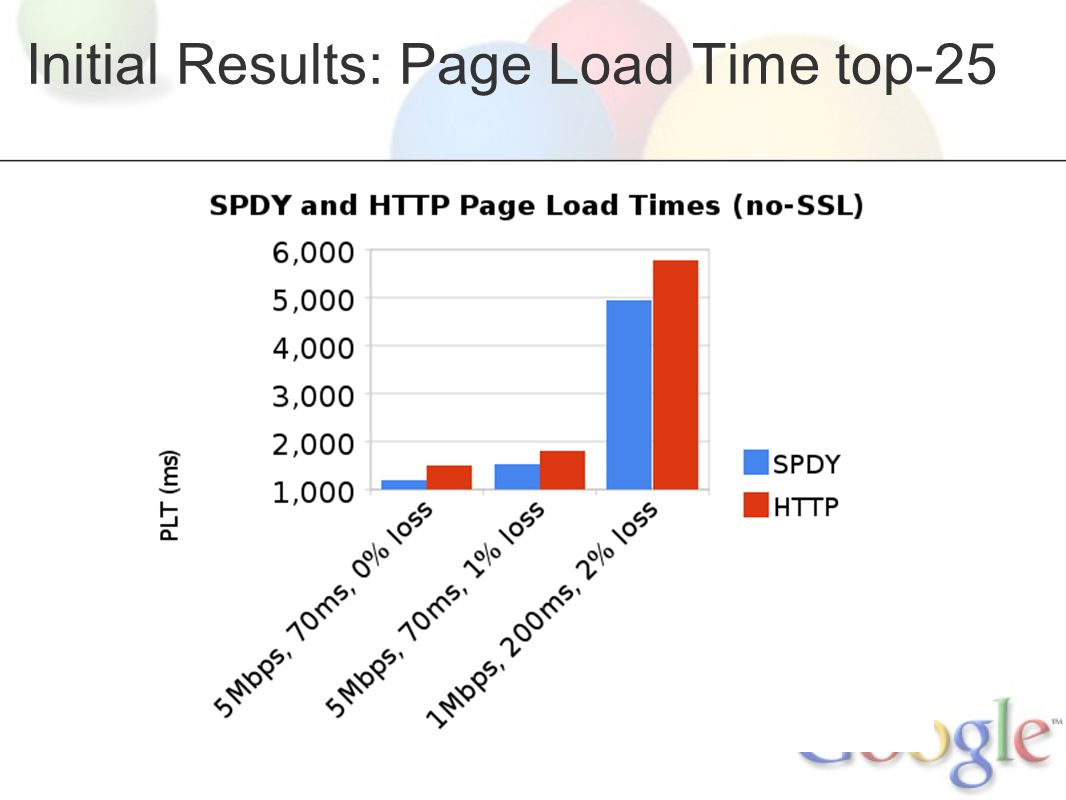 Initial Results: Page Load Time top-25
