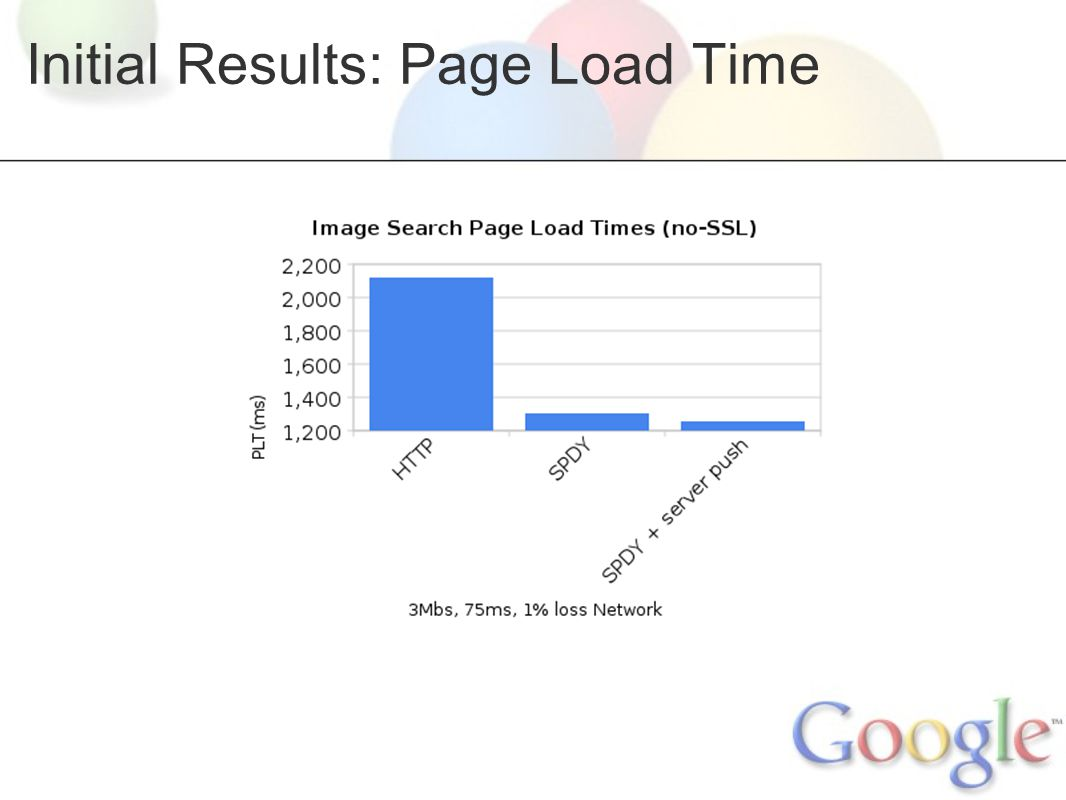 Initial Results: Page Load Time