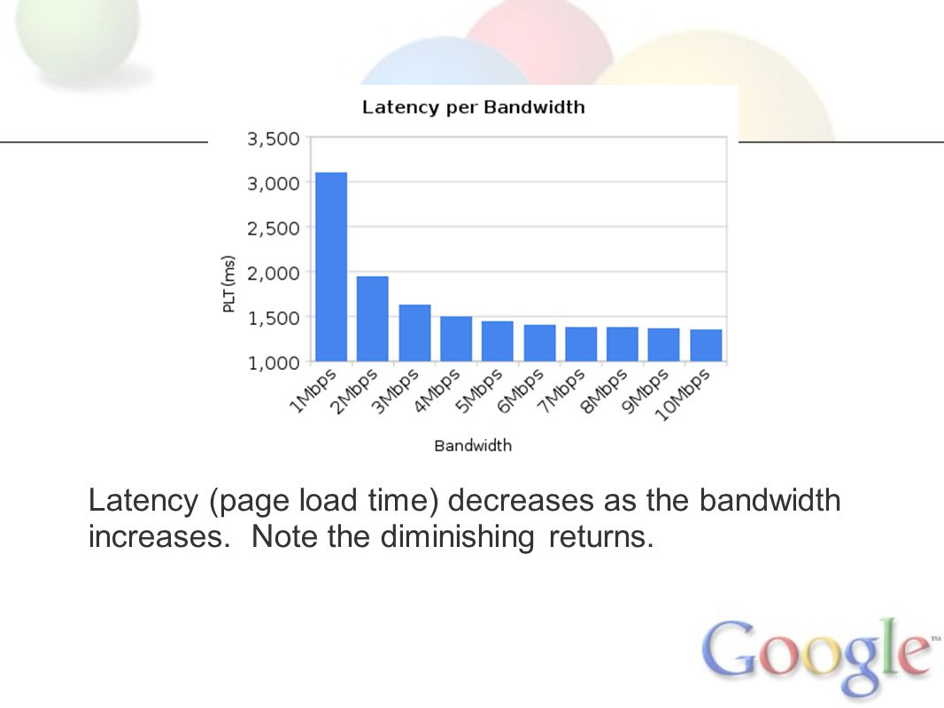 Latency (page load time) decreases as the bandwidth increases. Note the diminishing returns.