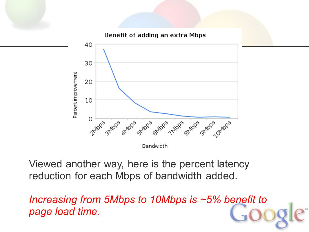 Viewed another way, here is the percent latency reduction for each Mbps of bandwidth added.