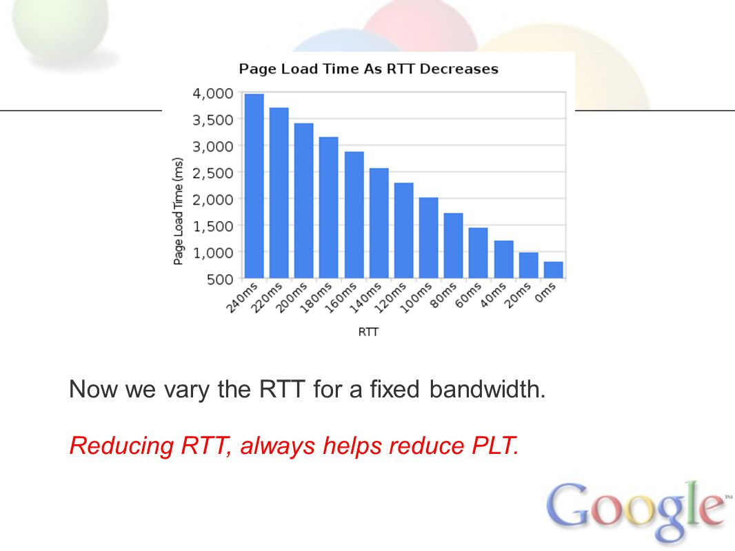 Now we vary the RTT for a fixed bandwidth. Reducing RTT, always helps reduce PLT.