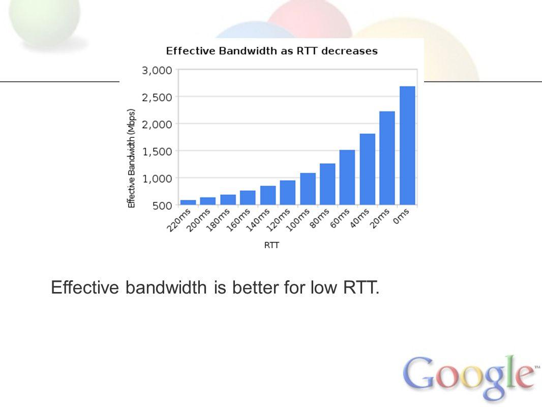 Effective bandwidth is better for low RTT.