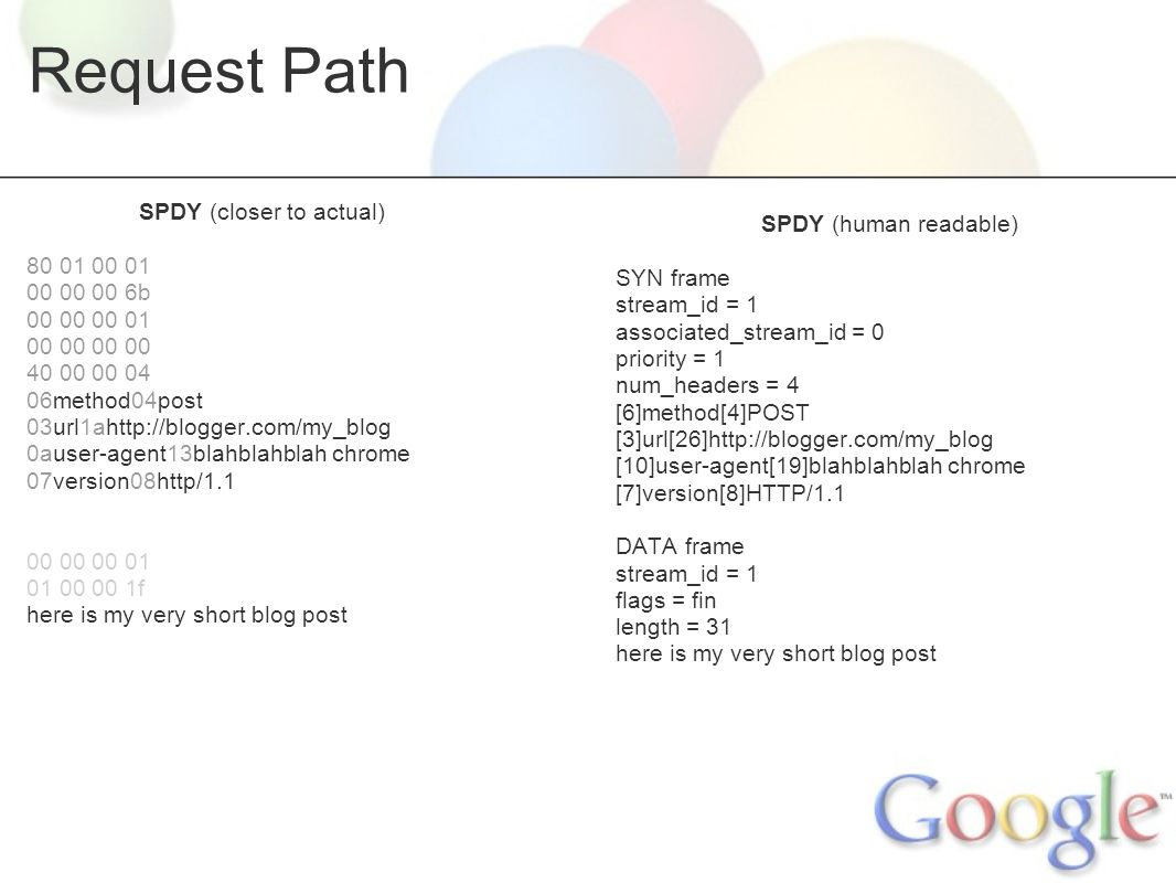 Request Path SPDY (closer to actual) 80 01 00 01 00 00 00 6b 00 00 00 01 00 00 40 00 00 04 06method04post 03url1ahttp://blogger.com/my_blog 0auser-agent13blahblahblah chrome 07version08http/1.1 00 00 00 01 01 00 00 1f here is my very short blog post SPDY (human readable) SYN frame stream_id = 1 associated_stream_id = 0 priority = 1 num_headers = 4 [6]method[4]POST [3]url[26]http://blogger.com/my_blog [10]user-agent[19]blahblahblah chrome [7]version[8]HTTP/1.1 DATA frame stream_id = 1 flags = fin length = 31 here is my very short blog post