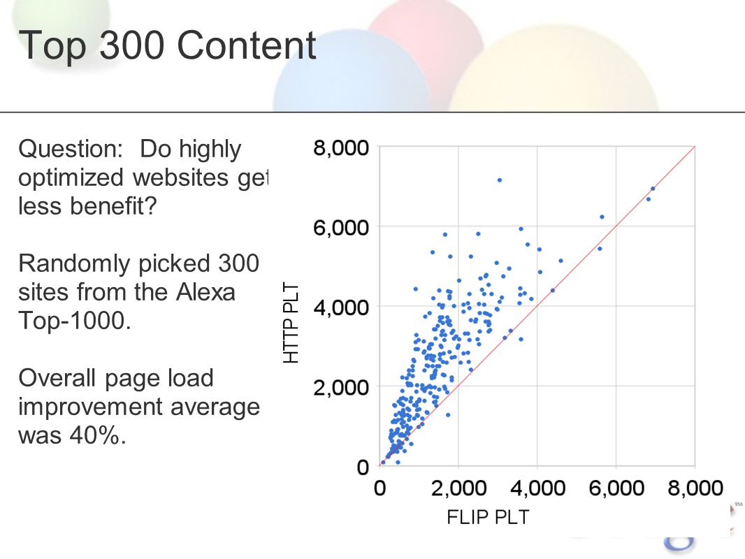Top 300 Content Question: Do highly optimized websites get less benefit? Randomly picked 300 sites from the Alexa Top-1000. Overall page load improvem