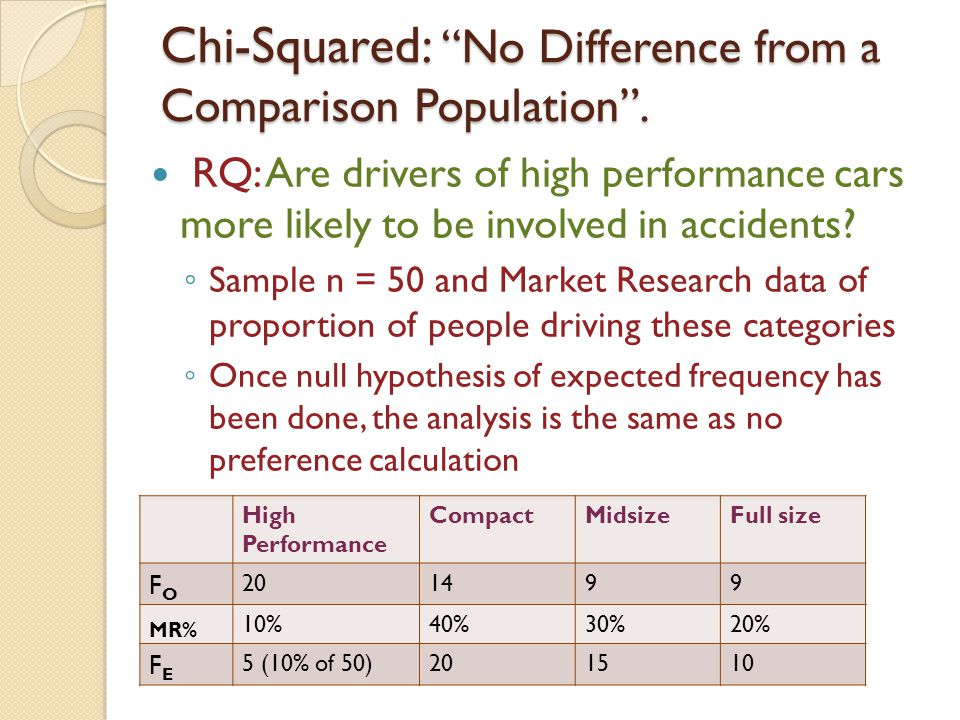 Chi-Squared: No Difference from a Comparison Population .