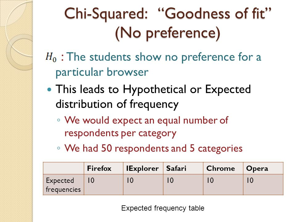 Chi-Squared: Goodness of fit (No preference) : The students show no preference for a particular browser This leads to Hypothetical or Expected distribution of frequency ◦ We would expect an equal number of respondents per category ◦ We had 50 respondents and 5 categories FirefoxIExplorerSafariChromeOpera Expected frequencies 10 Expected frequency table