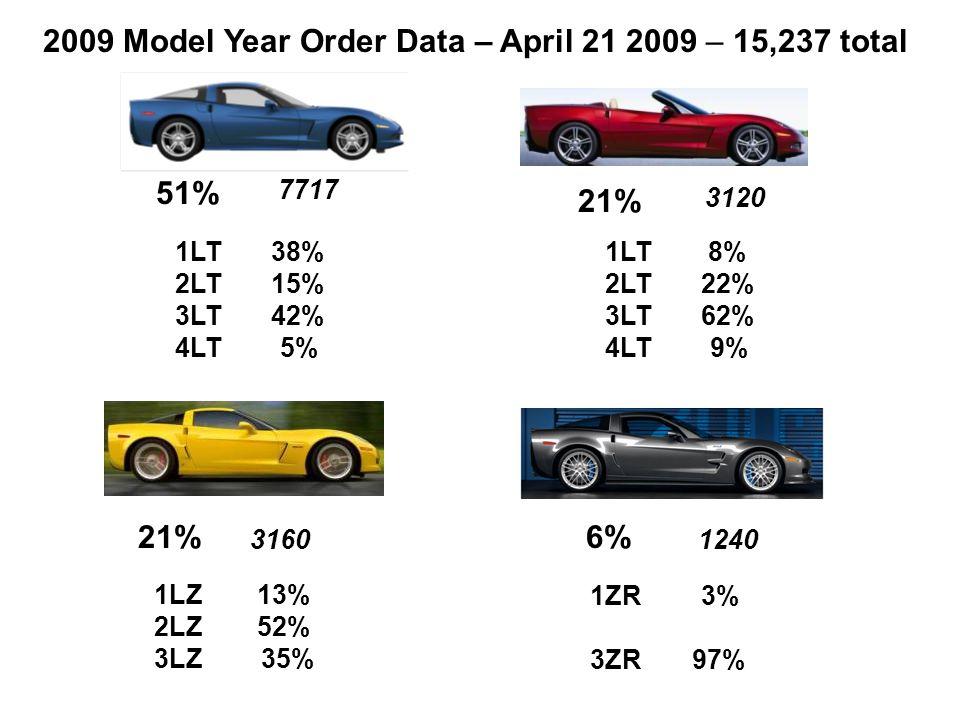 51% 21% 7717 3120 2009 Model Year Order Data – April 21 2009 – 15,237 total 21% 3160 1LT 38% 2LT 15% 3LT 42% 4LT 5% 1LT 8% 2LT 22% 3LT 62% 4LT 9% 1LZ 13% 2LZ 52% 3LZ 35% 6% 1240 1ZR 3% 3ZR 97%