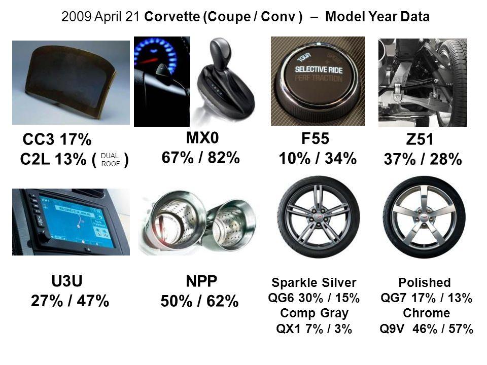 U3U 27% / 47% Z51 37% / 28% F55 10% / 34% Sparkle Silver QG6 30% / 15% Comp Gray QX1 7% / 3% 2009 April 21 Corvette (Coupe / Conv ) – Model Year Data MX0 67% / 82% CC3 17% C2L 13% ( ) DUAL ROOF NPP 50% / 62% Polished QG7 17% / 13% Chrome Q9V 46% / 57%