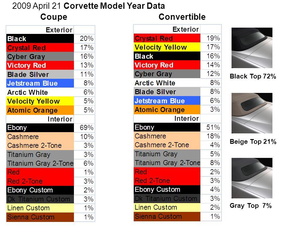 2009 April 21 Corvette Model Year Data CoupeConvertible Black Top 72% Beige Top 21% Gray Top 7%