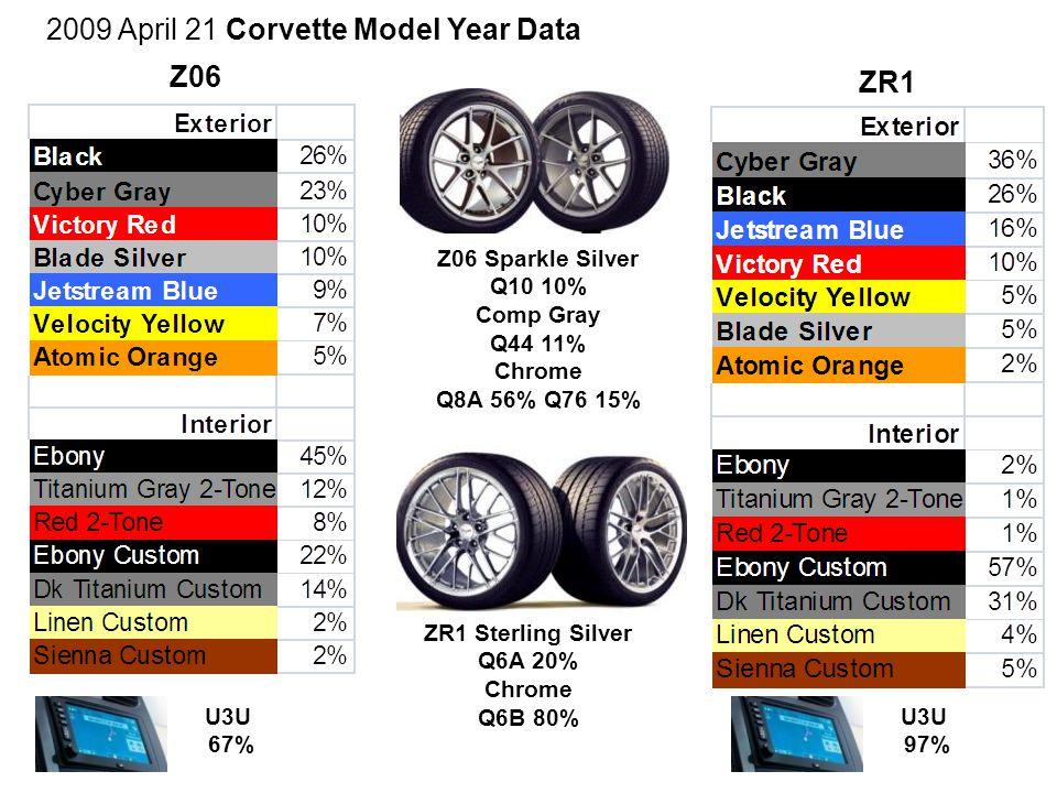 2009 April 21 Corvette Model Year Data Z06 ZR1 Z06 Sparkle Silver Q10 10% Comp Gray Q44 11% Chrome Q8A 56% Q76 15% ZR1 Sterling Silver Q6A 20% Chrome Q6B 80% U3U 67% U3U 97%
