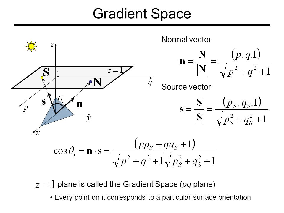 Gradient Space Normal vector Source vector plane is called the Gradient Space (pq plane) Every point on it corresponds to a particular surface orientation