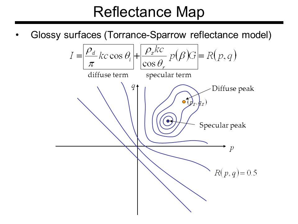 Glossy surfaces (Torrance-Sparrow reflectance model) diffuse termspecular term Diffuse peak Specular peak Reflectance Map