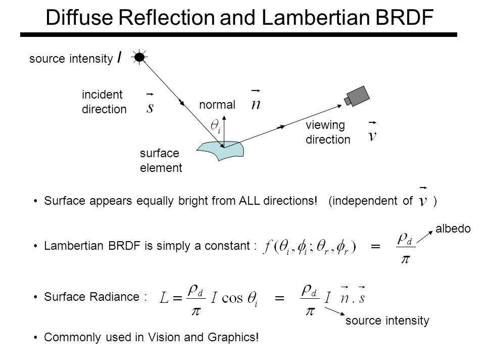 Diffuse Reflection and Lambertian BRDF viewing direction surface element normal incident direction Lambertian BRDF is simply a constant : albedo Surfa