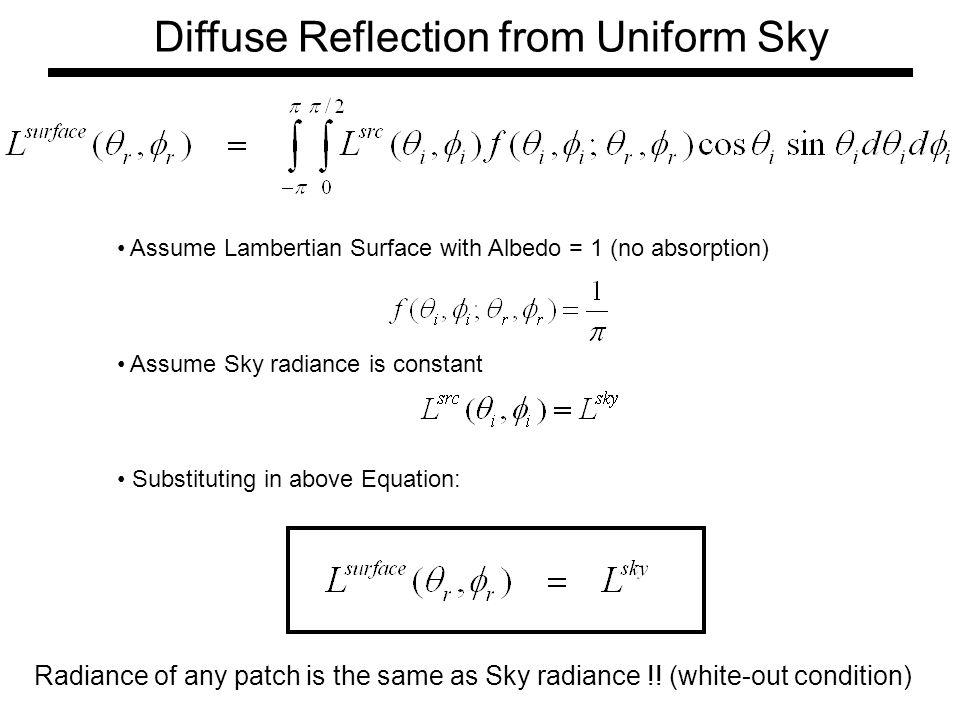Lambertian case iso-brightness contour Note: is maximum when Reflectance Map