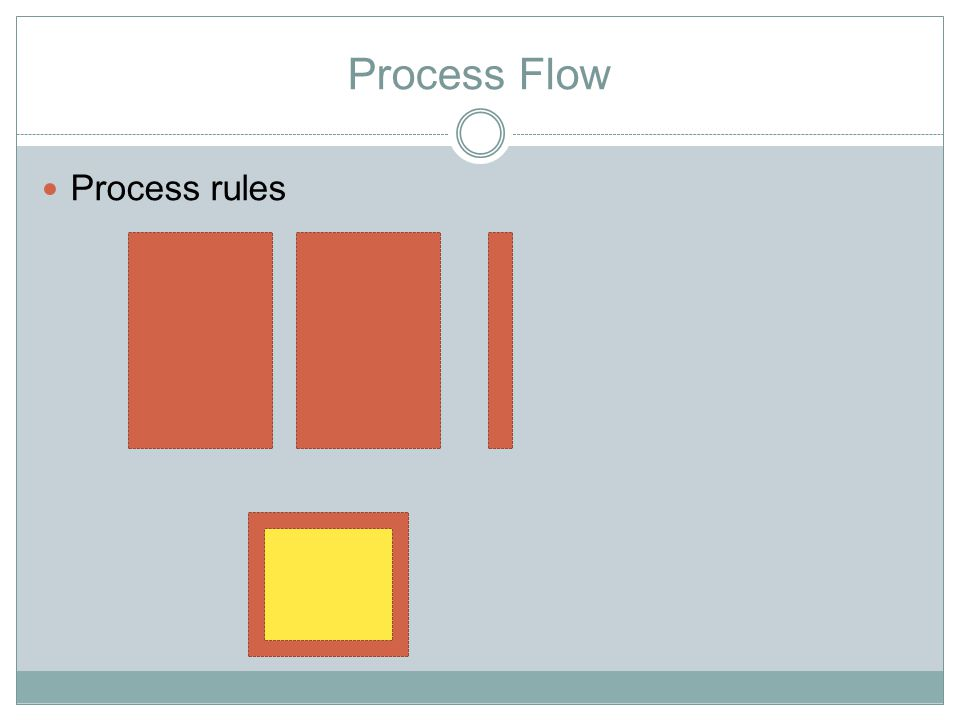 Process Flow Process rules
