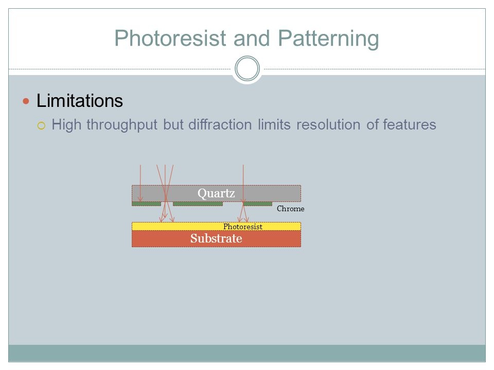 Photoresist and Patterning Limitations  High throughput but diffraction limits resolution of features Substrate Quartz Chrome Photoresist
