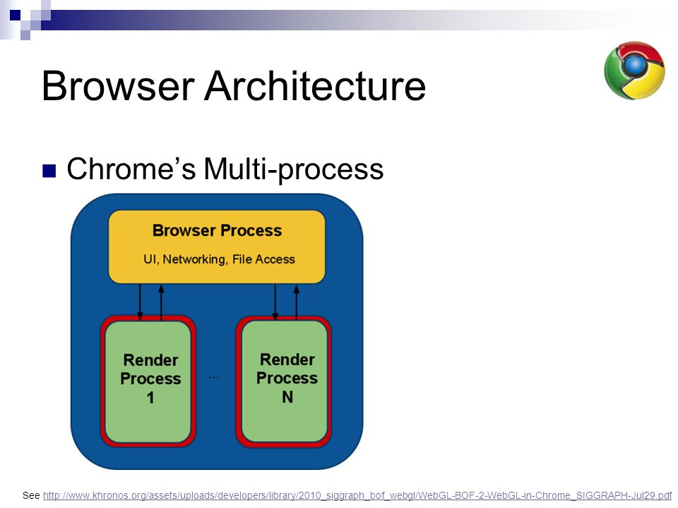 Browser Architecture Chrome's Multi-process See http://www.khronos.org/assets/uploads/developers/library/2010_siggraph_bof_webgl/WebGL-BOF-2-WebGL-in-Chrome_SIGGRAPH-Jul29.pdfhttp://www.khronos.org/assets/uploads/developers/library/2010_siggraph_bof_webgl/WebGL-BOF-2-WebGL-in-Chrome_SIGGRAPH-Jul29.pdf