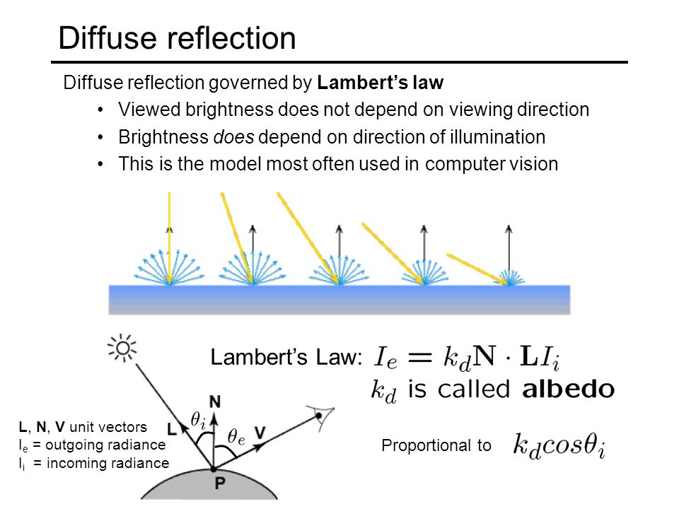 Diffuse reflection governed by Lambert's law Viewed brightness does not depend on viewing direction Brightness does depend on direction of illumination This is the model most often used in computer vision Diffuse reflection L, N, V unit vectors I e = outgoing radiance I i = incoming radiance Lambert's Law: Proportional to