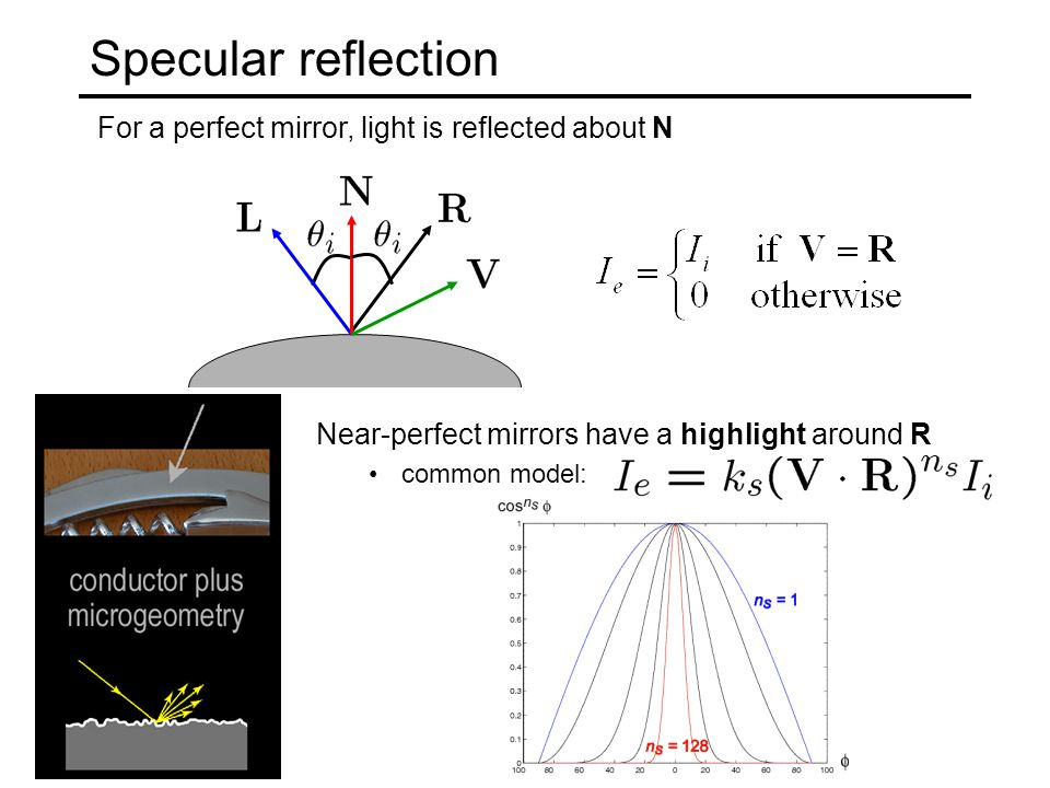 For a perfect mirror, light is reflected about N Specular reflection Near-perfect mirrors have a highlight around R common model: