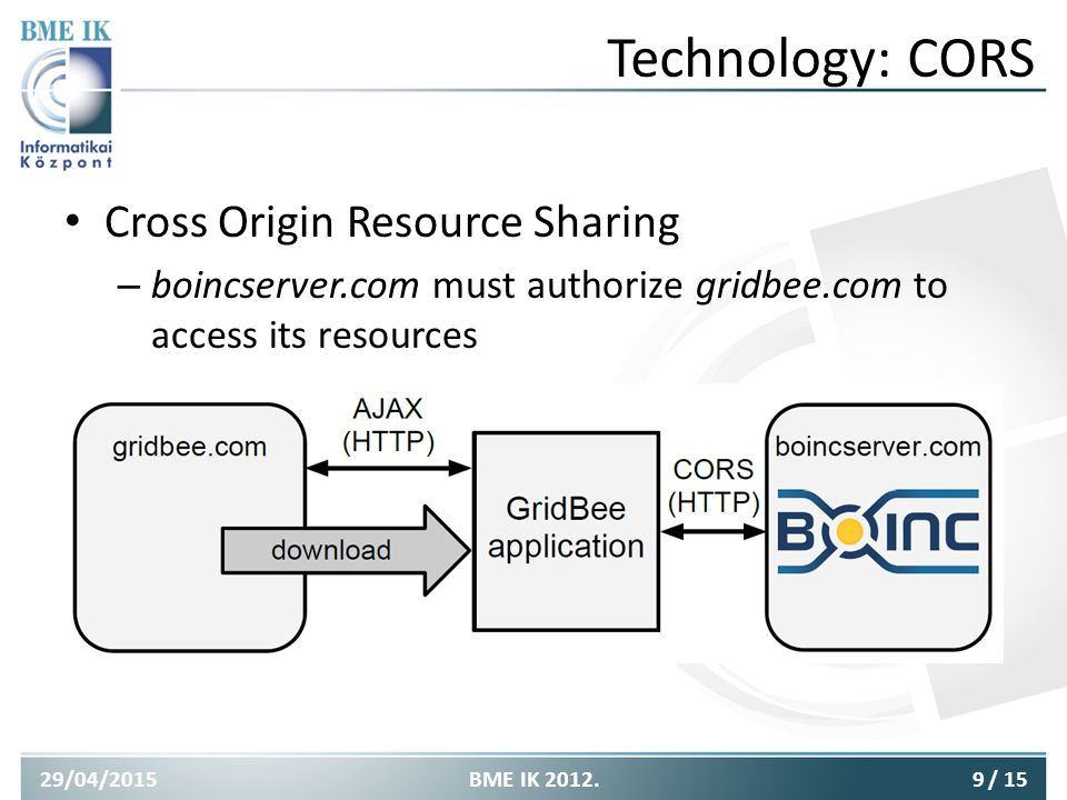 Technology: CORS Cross Origin Resource Sharing – boincserver.com must authorize gridbee.com to access its resources 29/04/20159BME IK 2012./ 15