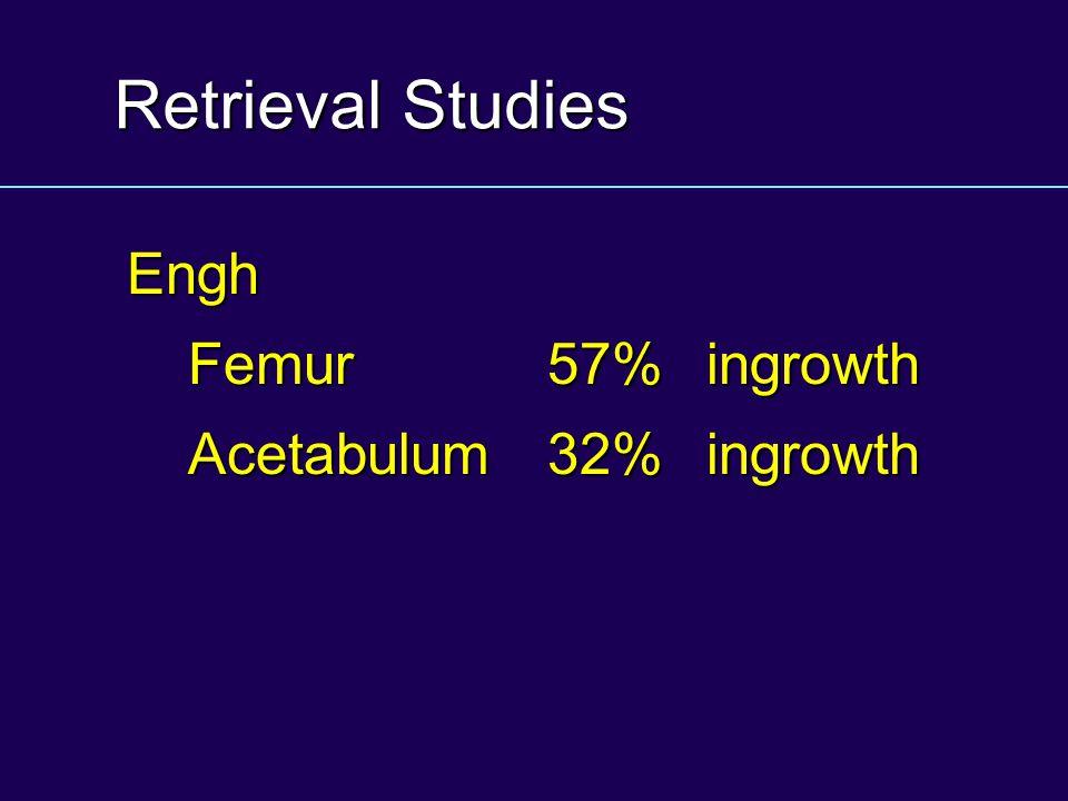 Retrieval Studies Engh Femur 57% ingrowth Femur 57% ingrowth Acetabulum 32% ingrowth Acetabulum 32% ingrowth