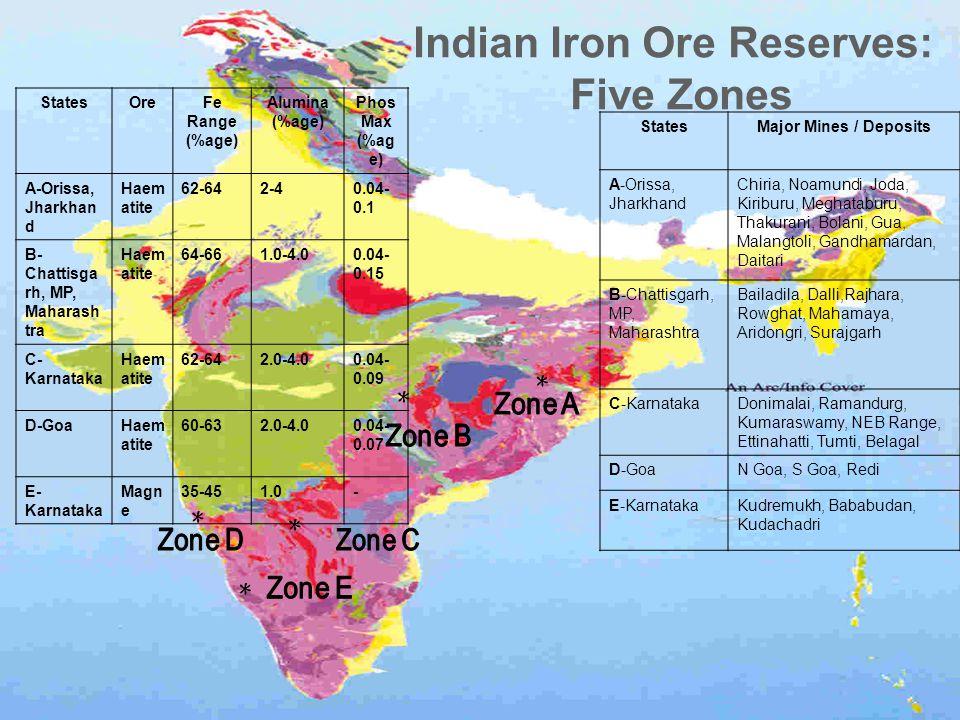 12 * * * * * Indian Iron Ore Reserves: Five Zones StatesMajor Mines / Deposits A-Orissa, Jharkhand Chiria, Noamundi, Joda, Kiriburu, Meghataburu, Thakurani, Bolani, Gua, Malangtoli, Gandhamardan, Daitari B-Chattisgarh, MP, Maharashtra Bailadila, Dalli,Rajhara, Rowghat, Mahamaya, Aridongri, Surajgarh C-KarnatakaDonimalai, Ramandurg, Kumaraswamy, NEB Range, Ettinahatti, Tumti, Belagal D-GoaN Goa, S Goa, Redi E-KarnatakaKudremukh, Bababudan, Kudachadri StatesOreFe Range (%age) Alumina (%age) Phos Max (%ag e) A-Orissa, Jharkhan d Haem atite 62-642-40.04- 0.1 B- Chattisga rh, MP, Maharash tra Haem atite 64-661.0-4.00.04- 0.15 C- Karnataka Haem atite 62-642.0-4.00.04- 0.09 D-GoaHaem atite 60-632.0-4.00.04- 0.07 E- Karnataka Magn e 35-451.0-