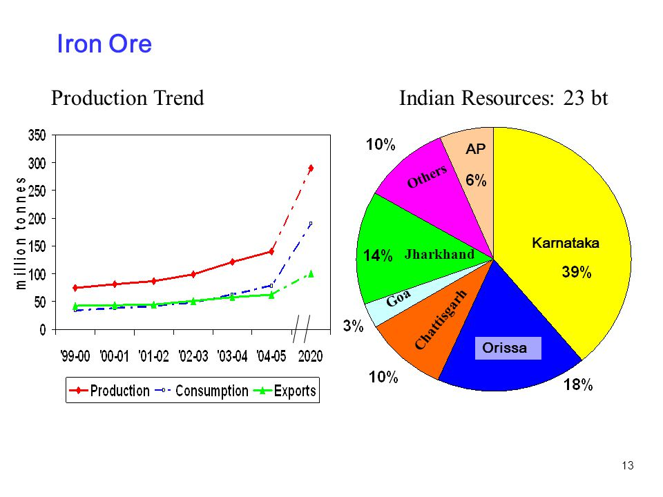 13 Iron Ore Production TrendIndian Resources: 23 bt Karnataka Orissa Chattisgarh Goa Jharkhand Others AP