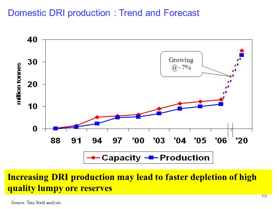 15 Domestic DRI production : Trend and Forecast Increasing DRI production may lead to faster depletion of high quality lumpy ore reserves Growing @~7% Source: Tata Steel analysis
