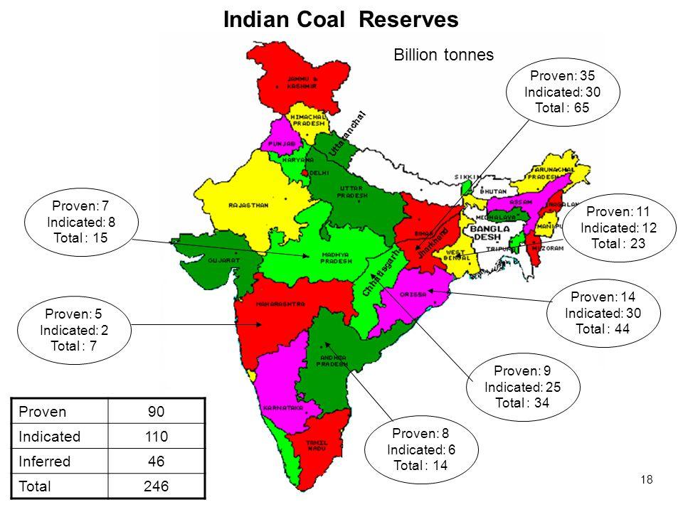 18 Proven: 8 Indicated: 6 Total : 14 Proven: 5 Indicated: 2 Total : 7 Proven: 9 Indicated: 25 Total : 34 Proven: 14 Indicated: 30 Total : 44 Proven: 11 Indicated: 12 Total : 23 Proven: 35 Indicated: 30 Total : 65 Proven: 7 Indicated: 8 Total : 15 Proven90 Indicated110 Inferred46 Total246 Billion tonnes Indian Coal Reserves