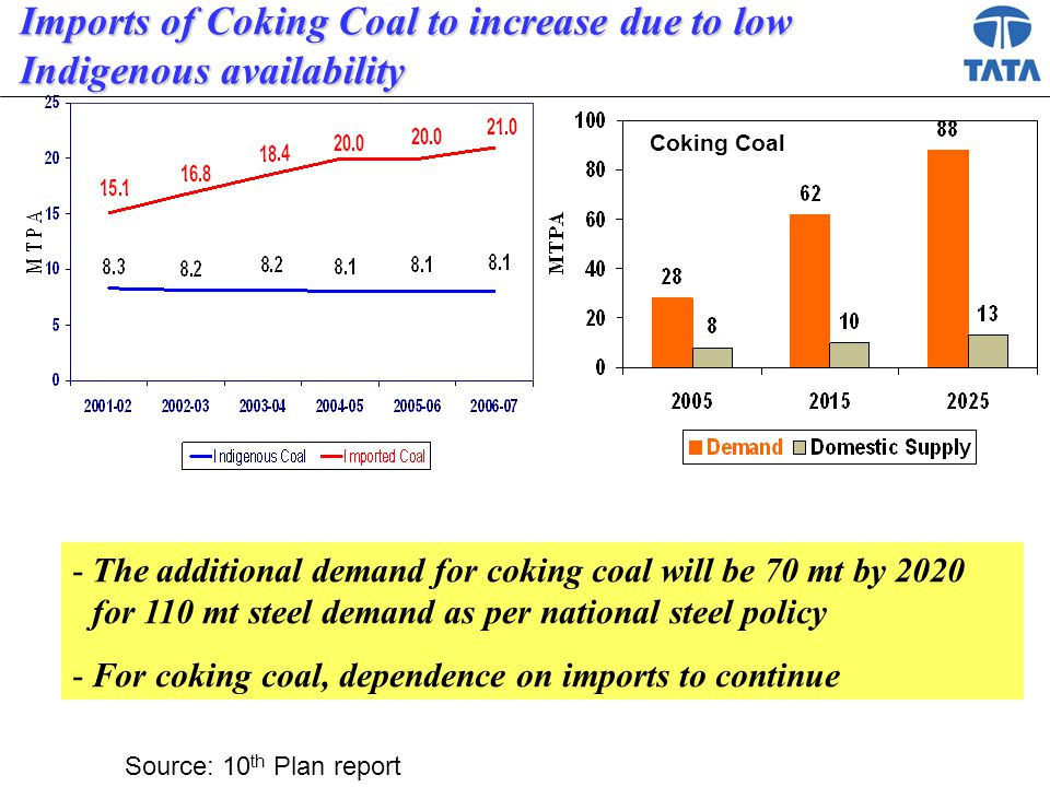 Imports of Coking Coal to increase due to low Indigenous availability Source: 10 th Plan report -The additional demand for coking coal will be 70 mt by 2020 for 110 mt steel demand as per national steel policy -For coking coal, dependence on imports to continue Coking Coal