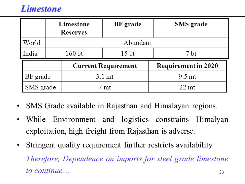 23 Limestone SMS Grade available in Rajasthan and Himalayan regions.