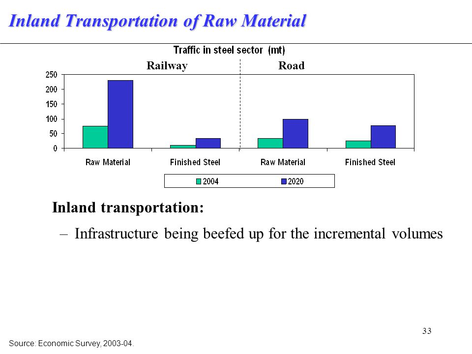 33 Inland Transportation of Raw Material Inland transportation: –Infrastructure being beefed up for the incremental volumes Source: Economic Survey, 2003-04.