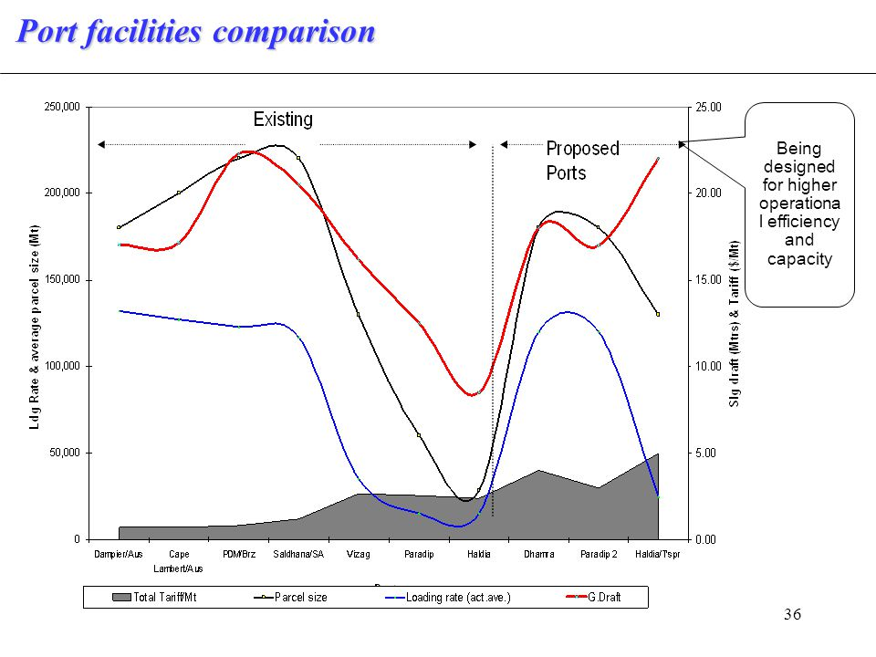 36 Port facilities comparison Being designed for higher operationa l efficiency and capacity