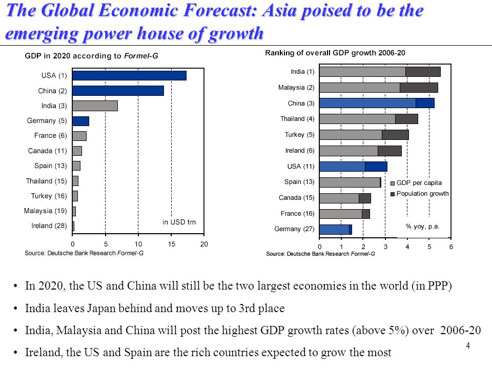 4 The Global Economic Forecast: Asia poised to be the emerging power house of growth In 2020, the US and China will still be the two largest economies in the world (in PPP) India leaves Japan behind and moves up to 3rd place India, Malaysia and China will post the highest GDP growth rates (above 5%) over 2006-20 Ireland, the US and Spain are the rich countries expected to grow the most