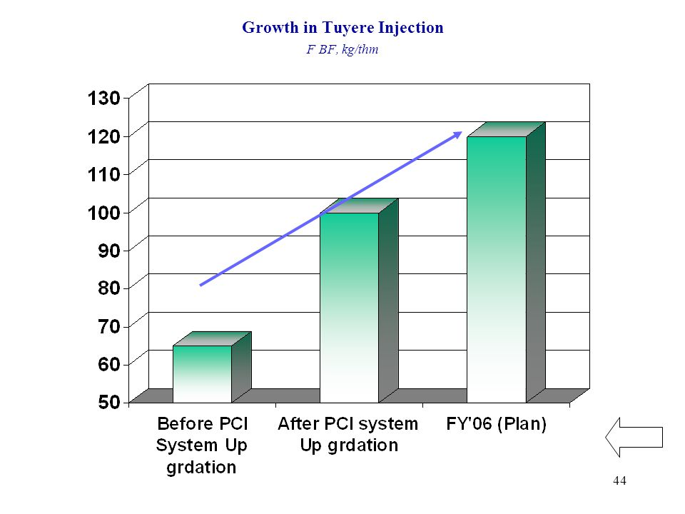 44 Growth in Tuyere Injection F BF, kg/thm