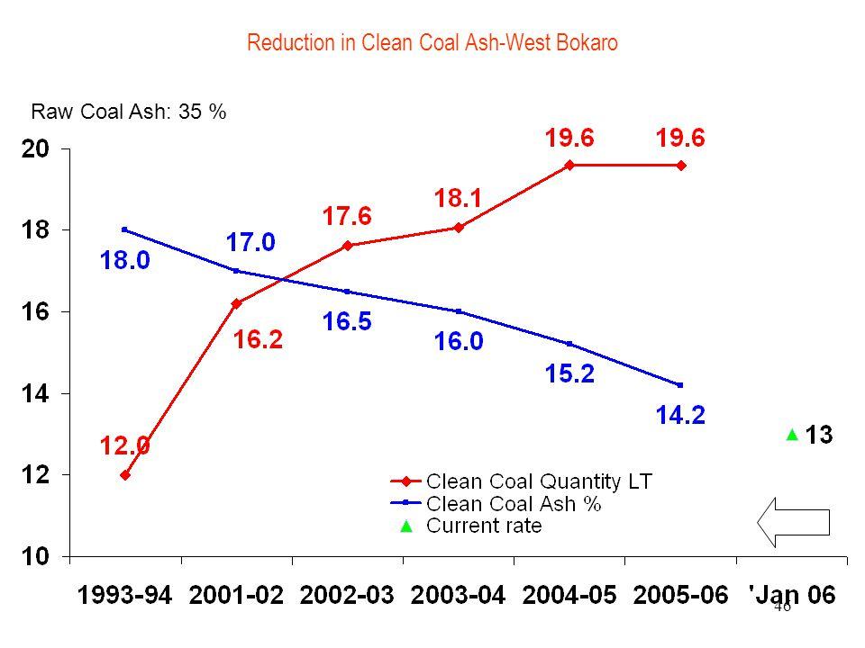 46 Reduction in Clean Coal Ash-West Bokaro Raw Coal Ash: 35 %