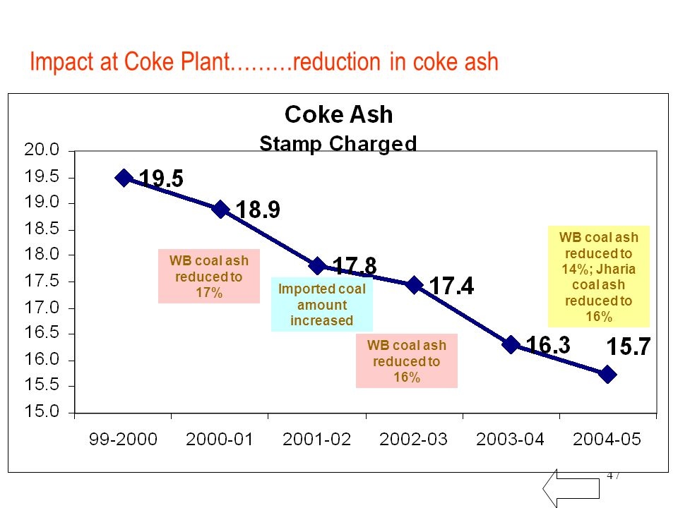 47 Impact at Coke Plant………reduction in coke ash WB coal ash reduced to 17% WB coal ash reduced to 16% WB coal ash reduced to 14%; Jharia coal ash reduced to 16% Imported coal amount increased