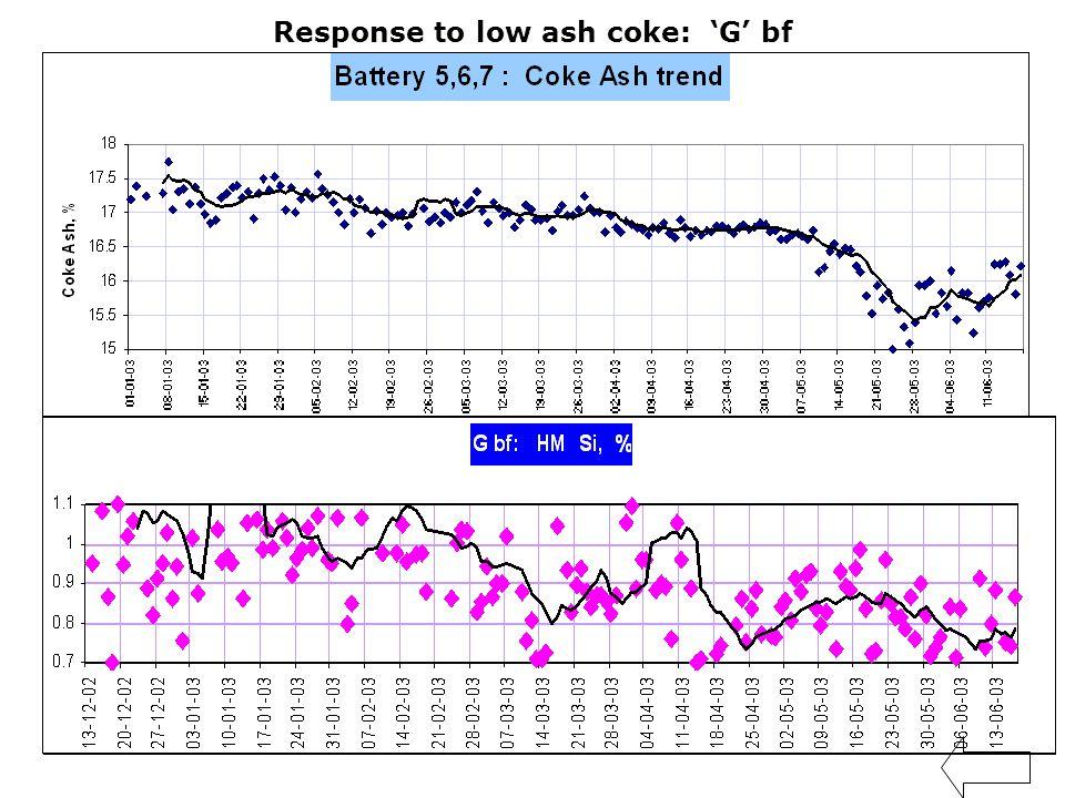 50 Response to low ash coke: 'G' bf