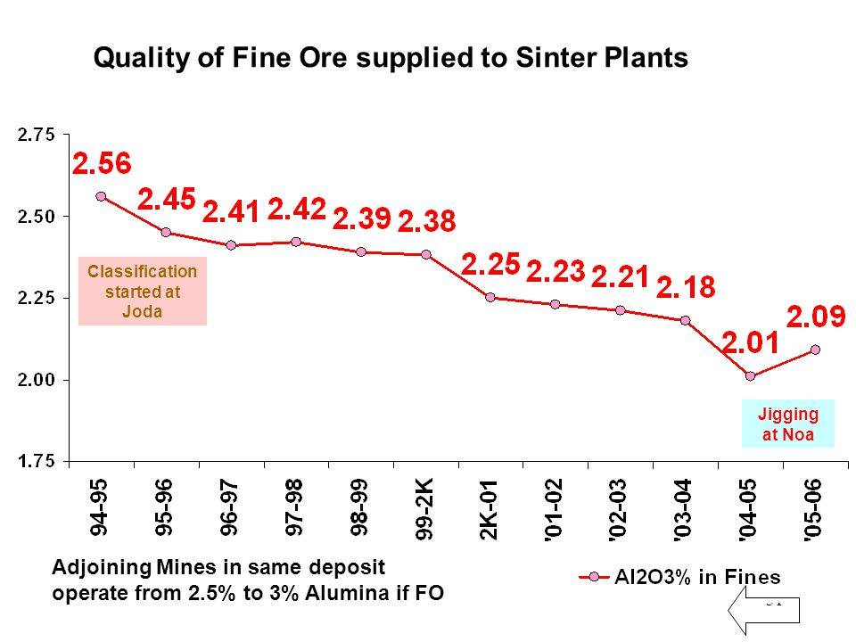 51 Quality of Fine Ore supplied to Sinter Plants Adjoining Mines in same deposit operate from 2.5% to 3% Alumina if FO Classification started at Joda Jigging at Noa