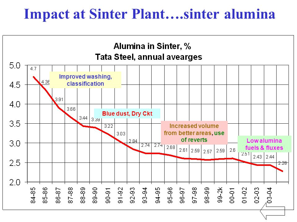 52 Impact at Sinter Plant….sinter alumina Blue dust, Dry Ckt Improved washing, classification Increased volume from better areas, use of reverts Low alumina fuels & fluxes