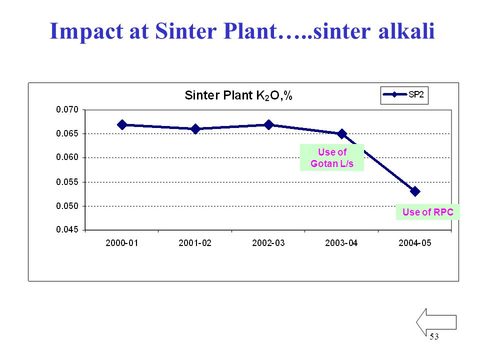 53 Impact at Sinter Plant…..sinter alkali Use of Gotan L/s Use of RPC