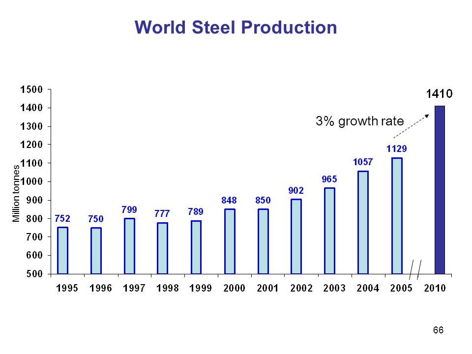66 World Steel Production Million tonnes 3% growth rate